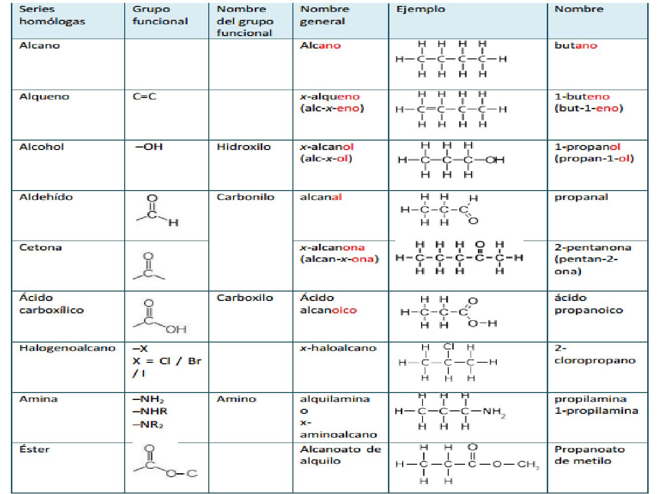 Laboratorio De Quimica Que Son Las Series Homologas