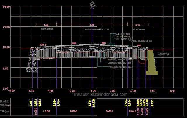 Menghitung Volume Cross Section Jalan Koordinat Di Nolkan