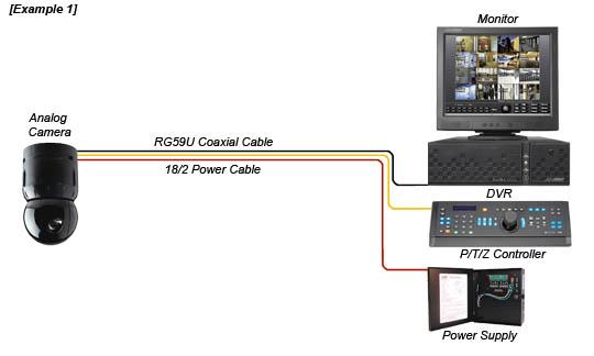 ptz camera wiring diagram brigade reverse camera wiring diagram