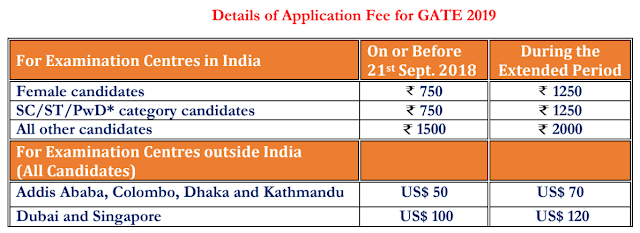 Gate 2019 Application Fees