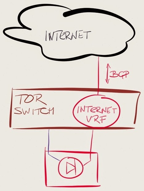 Connecting Virtual Routers to the Outside World « ipSpace