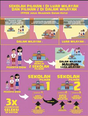 PPDB SMP Negeri Kota Bandung Hapus Sistem Zonasi