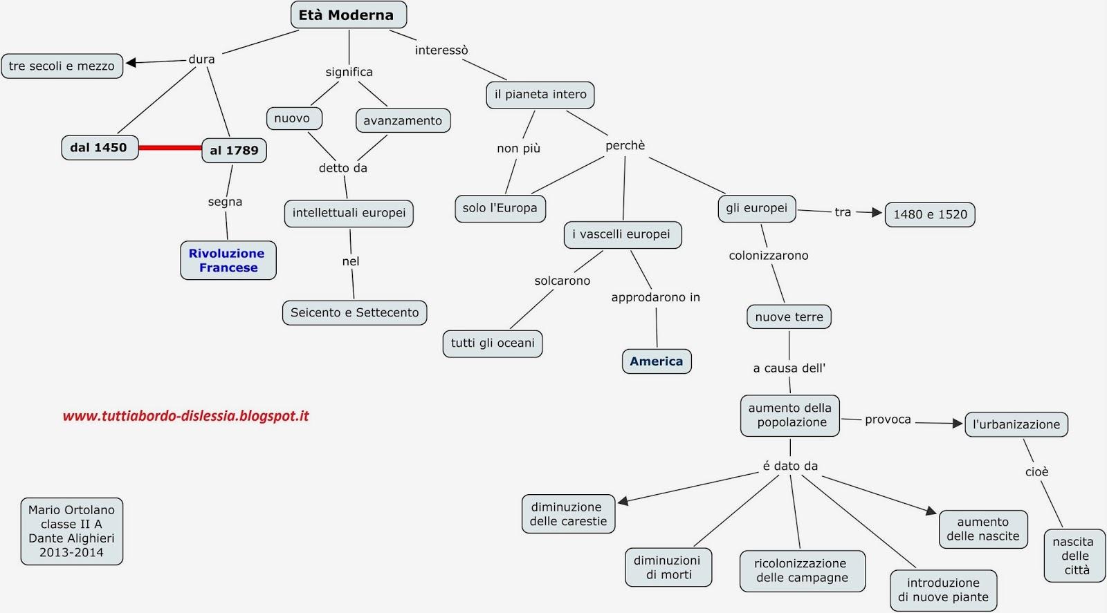 Conosciuto Tutti a bordo - dislessia: Età Moderna: mappa concettuale BN41
