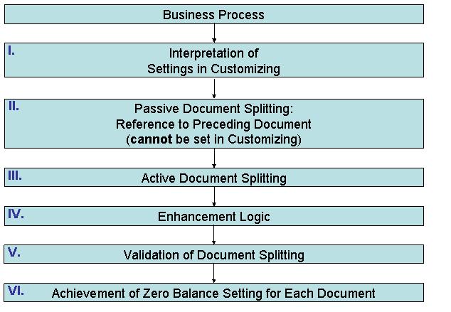 SAP FICO Blogspot: DOCUMENT SPLITTING