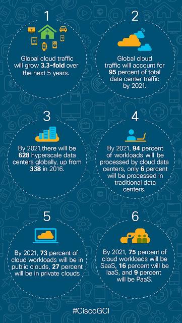 CISCO Global Cloud Index Statistics