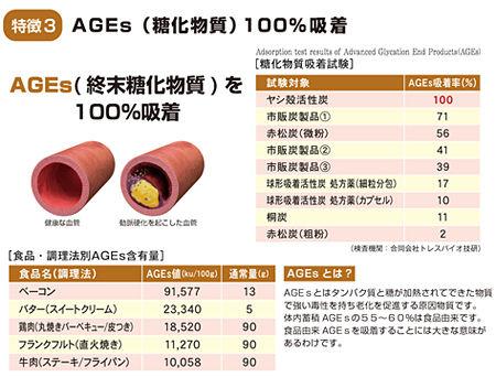 食用炭サプリ AGEs 糖化物質吸着アンチエイジング