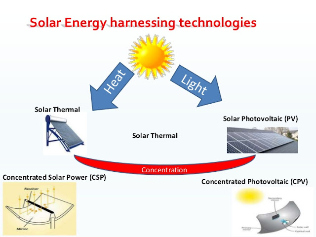 Solar Energy Harnessing Technologies