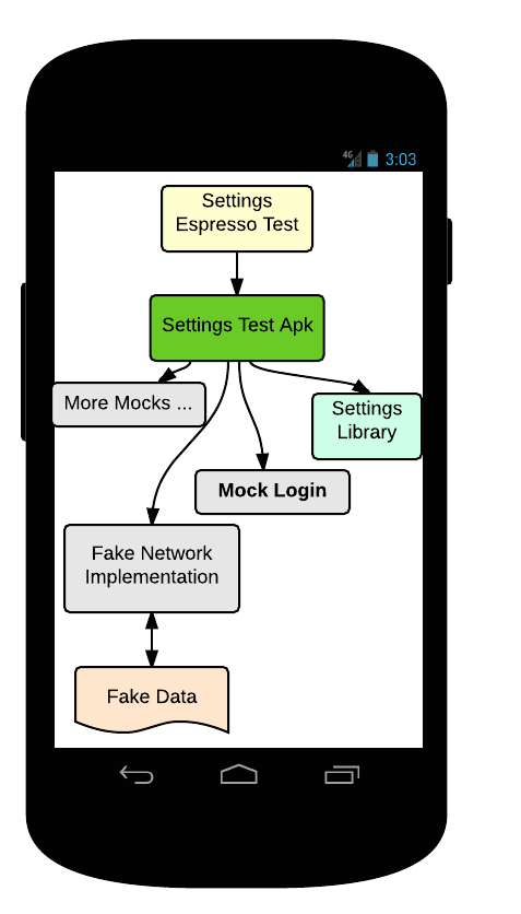 Google Testing Blog: Android UI Automated Testing