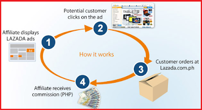 Hows wife e magazine guides on how to promote lazada affiliate link lazadas affiliate program so we will skip some few basics on what is affiliate marketing and well focus more on how to promote your affiliate links ccuart Images