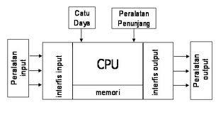 Belajar PLC OMRON : KBM 1. Sistem Kendali PLC