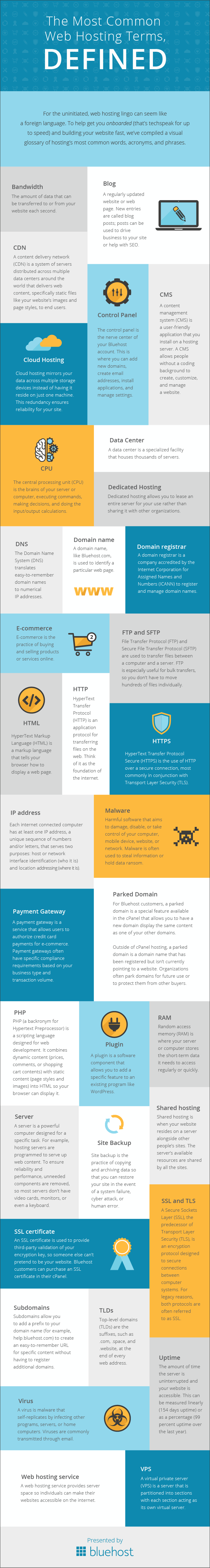 35 Common Web Hosting Terms, Defined - #infographic
