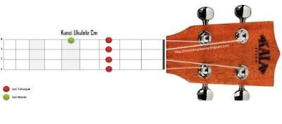 chord kunci cm ukulele kentrung senar 4