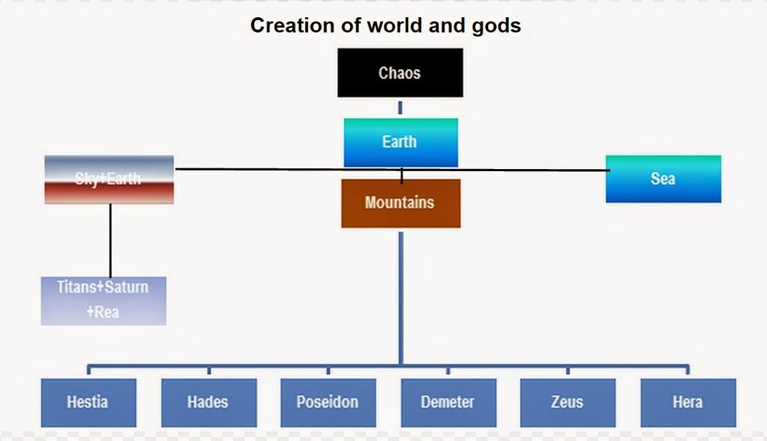 Greek mythology family tree | Learn about Greek Mythology ...