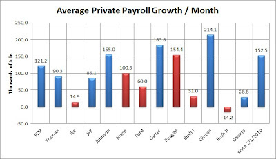 Average monthly private payroll growth under each President from January 1939 to September 2012