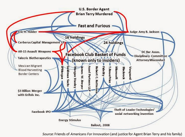 Judge Amy B. Jackson's conflict of interest map re. Fast and Furious, House Oversight Committee for Government Reform, Darrell Issa, Jim Jordan, Trey Gowdy, Obamacare, HealthCare.gov, James W. Breyer, Ping Li, James Swartz, Reid Hoffman, Peter Theil, Marc Andreessen, Fenwick & West LLP, Cooley Godward LLP, Gibson Dunn LLP, Weil Gotshal LLP, White & Case LLP, Perkins Coie LLP, Leonard P. Stark, Alan D. Lourie, Kimberly A. Moore, Jan Horbaly, Evan J. Wallach, Randall R. Rader, John G. Roberts, Elena Kagan, Ruth B. Ginsburg, Samuel A. Alito, Stephen G. Breyer, Antonin Scalia, DC Bar Association, Federal Circuit Bar Association, FCBA, Stroz Friedberg, Latham & Watkins LLP, Michael G. Rhodes, Mark R. Weinstein, Heidi Keefe, Jeffrey Norberg, Stephen C. Siu, Kathryn W. Siendhel, Robert F. Bauer, Anita B. Dunn, Donald K. Stern, David J. Kappos, Facebook, Accel Partners LLP, Mark E. Zuckerberg, Sheryl K. Sandberg, JPMorgan, Jamie Dimon, Goldman Sachs, Lloyd Blankfein, Roel Campos, Mary L. Shapiro, Rebecca M. Blank, Lawrence Larry Summers, Valerie, B. Jarret, Robert F. Mueller, IDC-Accel-KKR-China, Ann H. Lamont, Trans Pacific Partnership, TPP, DST, Digital Sky, Yuri Milner, Alisher Usmanov, Robert Kocher, ICG Federal, Booz Allen, Castlight Health, Athenahealth, Todd Y. Park, Aneesh Chopra, HHS, Obamacare, Morgan Stanley, Robert C. Ketterson, Christopher P. King, Orrick Herrington LLP, Lisa Simpson, Christopher-Charles King, Fidelity, T.RowePrice, T.Rowe Price, T. Rowe Price, Blackrock, Vanguard, Brian Terry, Thomas G. Hungar, Gordon K. Davidson, Eric H. Holder, Cerberus Capital Management L.P., AR-15, assualt weapons, Operation Fast and Furious, Telecris Biotherapeutics, blood harvesting, blood centers, Grifols Inc., Facebook IPO, Energy Stimulus, 2008 bailout, intellectual property theft, Leader Technologies, U.S. Pat. No. 7,139,761, DC Bar Association, attorney misconduct, disciplinary committee, Facebook Basket Funds, Judge Amy B. Jackson, Amy Sauber Berman, Barack Obama, corruption, collusion, conspiracy, judicial misconduct, judicial corruption, Harvard alumni, recusal, withdrawal, Judicial Conference Ethics Rules, Judiciary Policy, appearance of impropriety, judge bias, disqualification, even one share