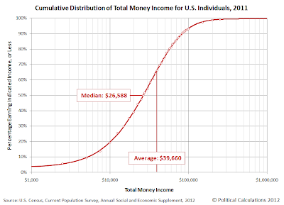 Cumulative Distribution of Total Money Income for U.S. Individuals, 2011