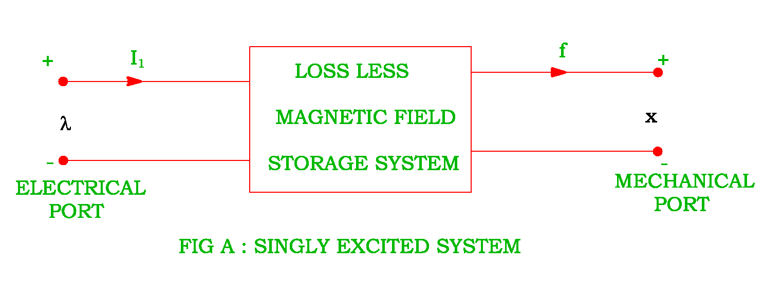 Singly Excited Doubly System Electrical Revolution Electromagnetic Relay Equation Analysis Of
