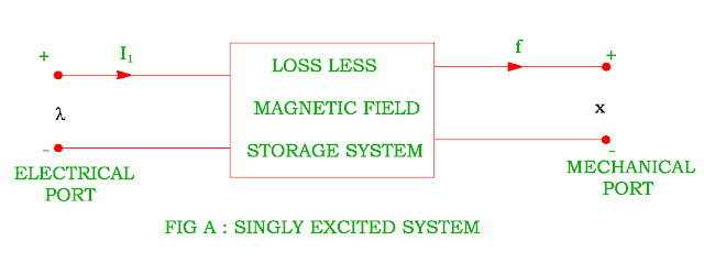 singly excited system