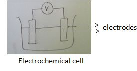 Fuel Cell, electrodes, cathode, anode, voltmeter