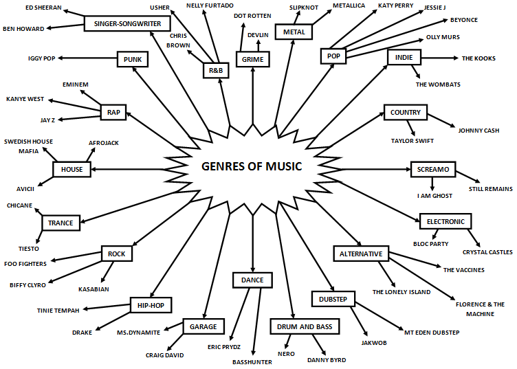 Types of music essay