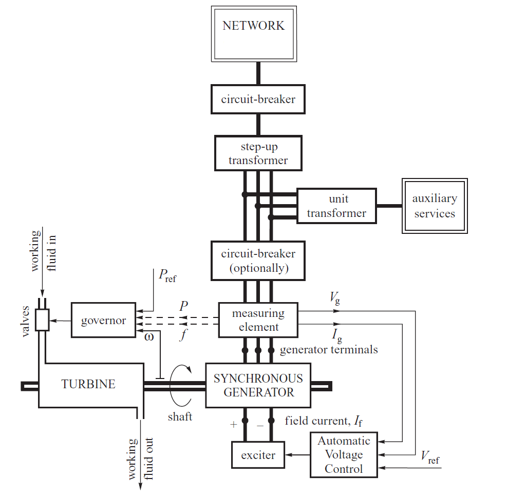 power system stability thesis Effect of reduced system inertia due to increased renewable resource penetration on power system stability by iknoor singh a thesis presented in partial fulfillment.