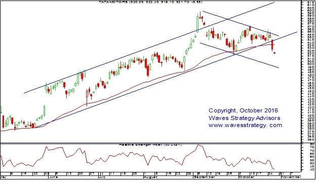 Elliott Wave India Taking Technical Analysis To Next