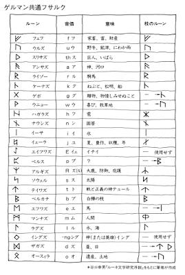 ルーン文字2