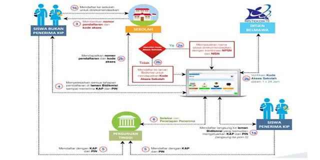 Tata cara pendaftaran Tahapan pendaftaran bidikmisi jalur PMDK-PN, UMPN, dan Mandiri