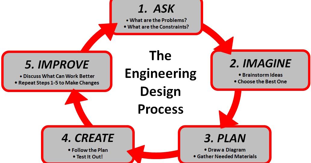 Integrating Stem In Elementary Education Engineering Design Process