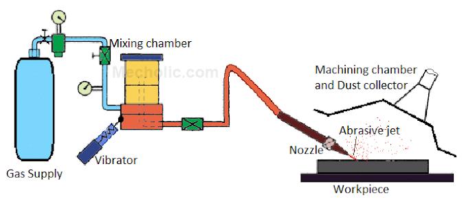 Abrasive Jet Machine Setup and Construction Details