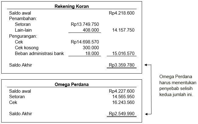 Memahami Metode Kas Dan Rekonsiliasi Bank Beserta Contohnya