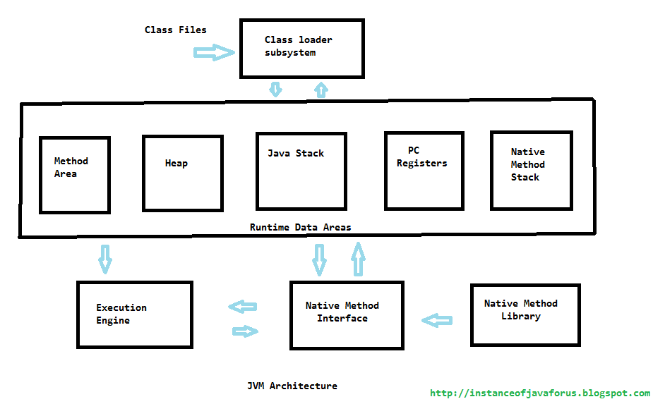 Jvm architecture instanceofjava for Architecture java