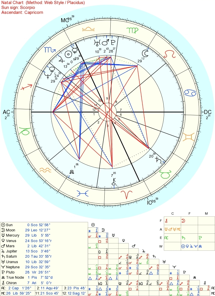 How To Overcome A Bad Natal Chart