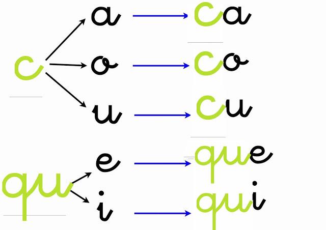apoyoescolar marian inicio a la lectoescritura c y qu