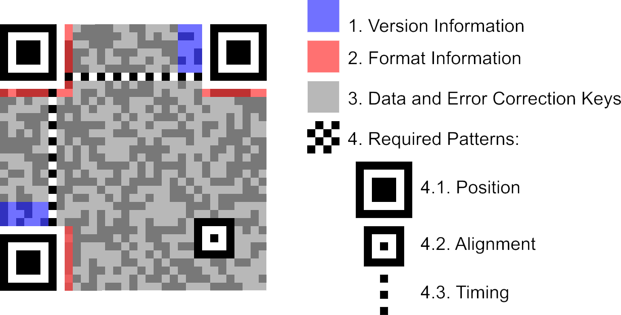 OpenCV: QR Code detection and extraction | DsynFLO