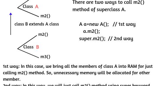 Super Keyword in Java | Uses & Example Programs | Scientech Easy