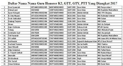 Daftar Nama Nama Guru Honorer K2, GTT, GTY, PTT Yang Diangkat 2017