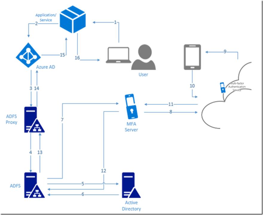 Exchange Anywhere: Let's Learn Azure Multi-Factor