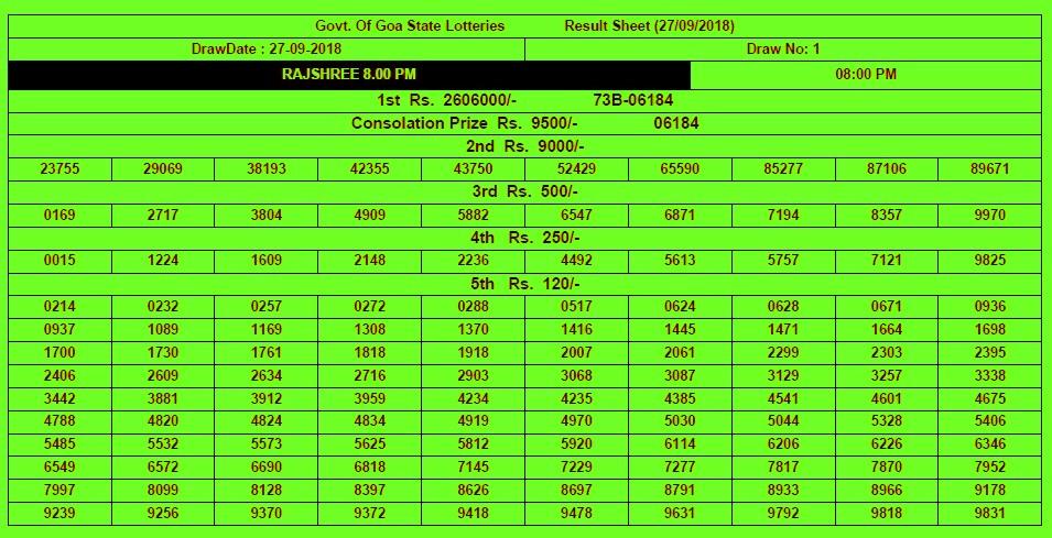 Rajshree lottery results chart
