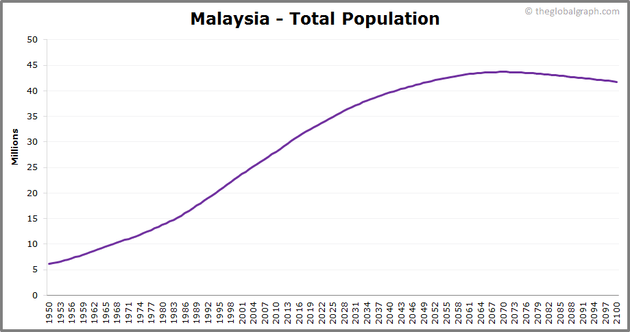 Malaysia  Total Population Trend