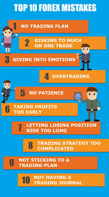 Top 10 Forex Trading Mistake