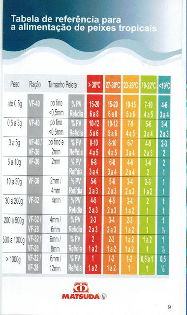Tabela alementa o matsuda para tilapia tudo sobre for Manual de piscicultura tilapia
