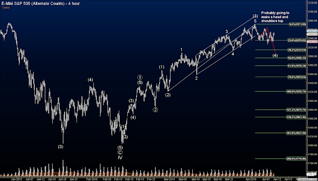 Elliott Wave Futures Signals - ES Topping Formation