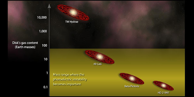 This chart compares the gas mass for several debris disk systems and shows where the photoelectric instability is most important. Systems like TW Hydrae contain so much gas that the instability is suppressed, but it could arise in relatively gas-free regions near the center of the disk. Image Credit: NASA's Goddard Space Flight Center