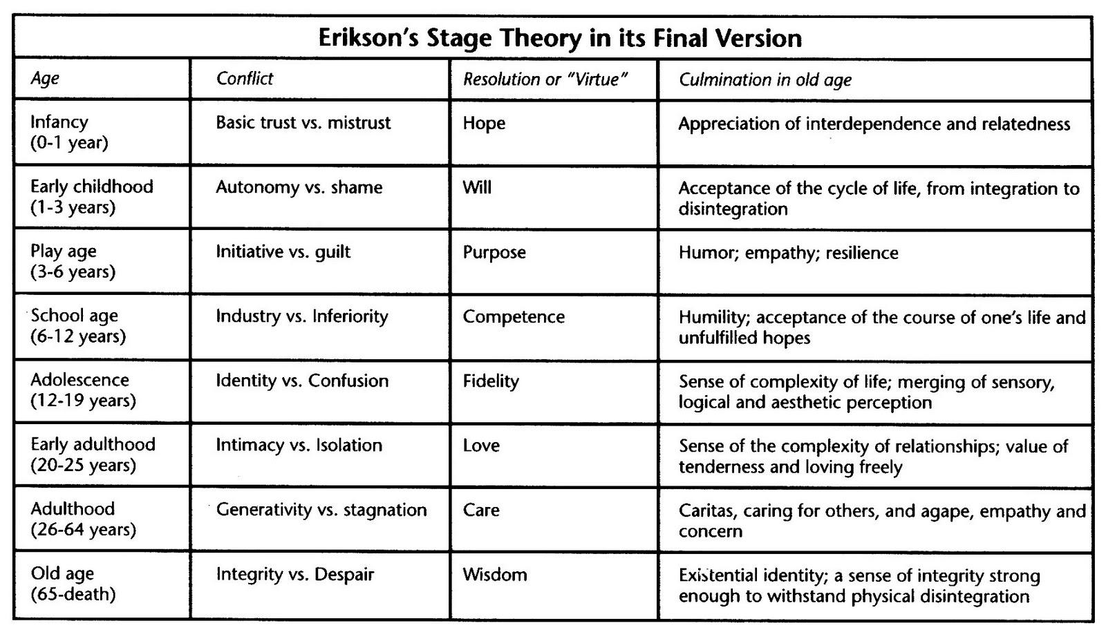 Educational psychology blog also erikson   stages rh katedahleedpyblogspot