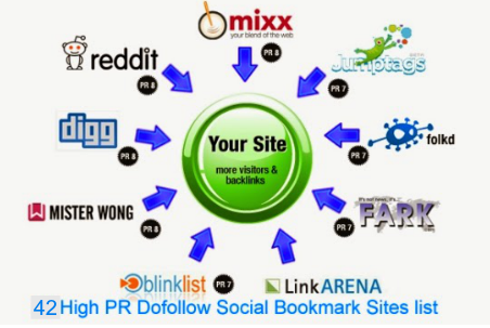social bookmarking sites list 2015