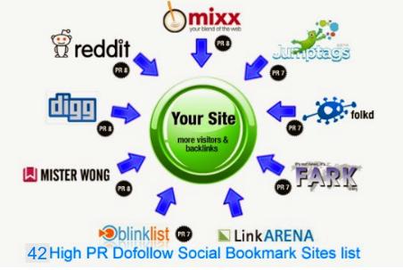 social bookmarking sites list 2015