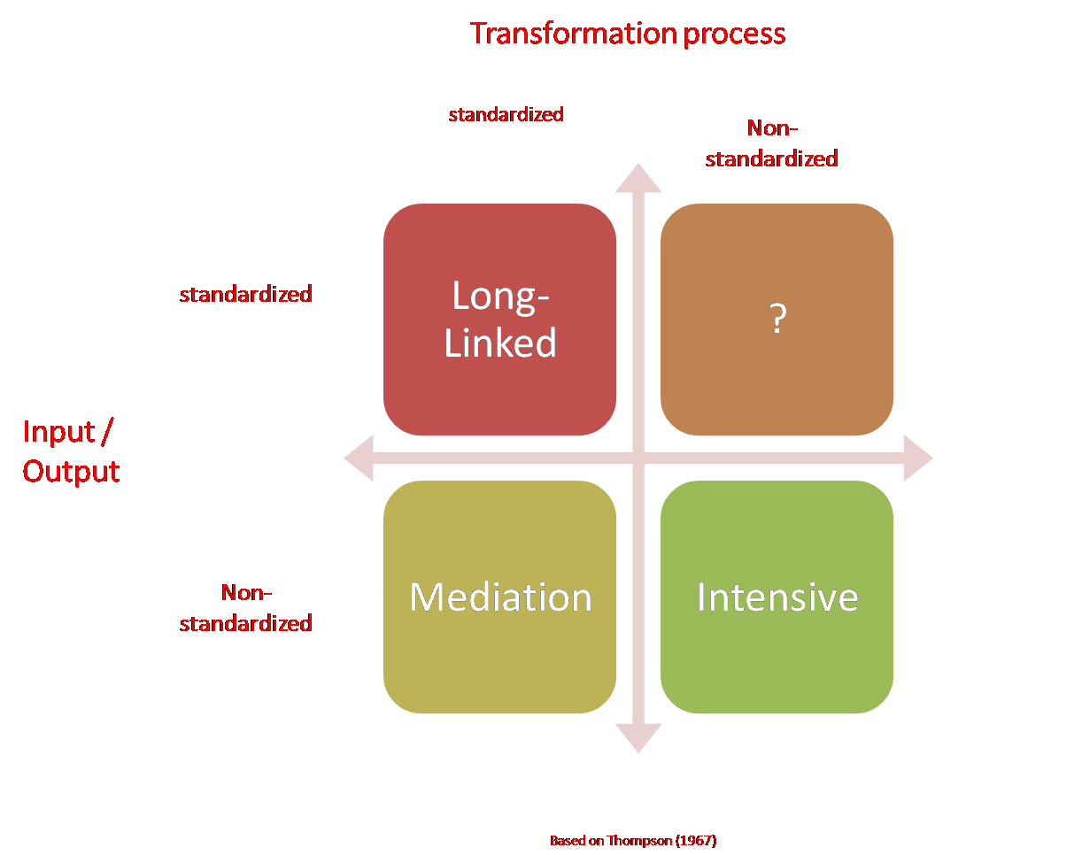 organizational theory 2 essay