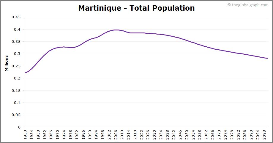 Martinique  Total Population Trend