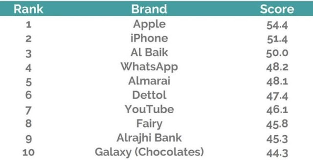 TOP 10 BRANDS OF WOMEN CHOICE IN SAUDI ARABIA
